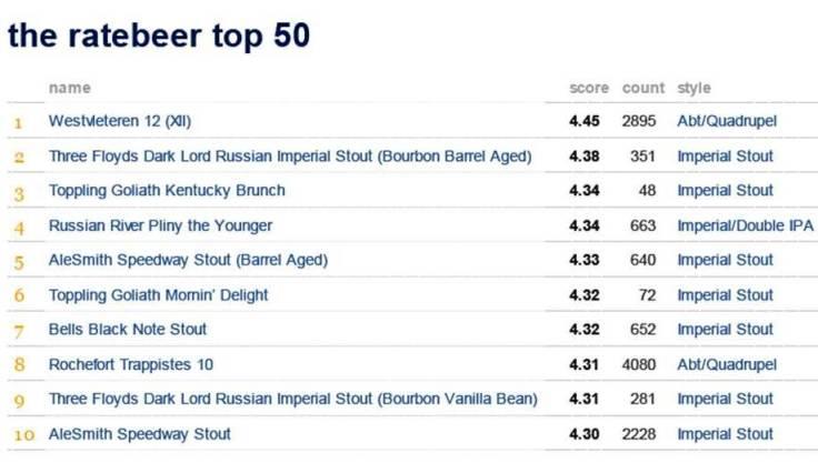 RateBeer_Top10