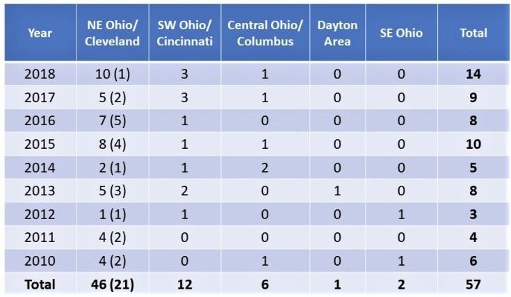 Ohio GABF Table